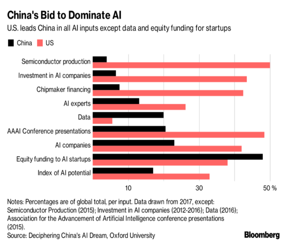 China's bid to dominate AI